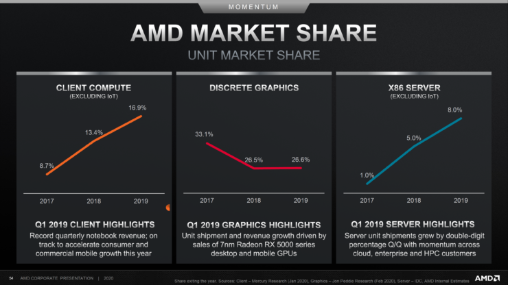 amd-shows-explosive-market-share-growth-in-server-&-notebook-segments-during-2019-with-epyc-&-ryzen-cpus,-also-releases-updated-cpu-&-gpu-roadmaps