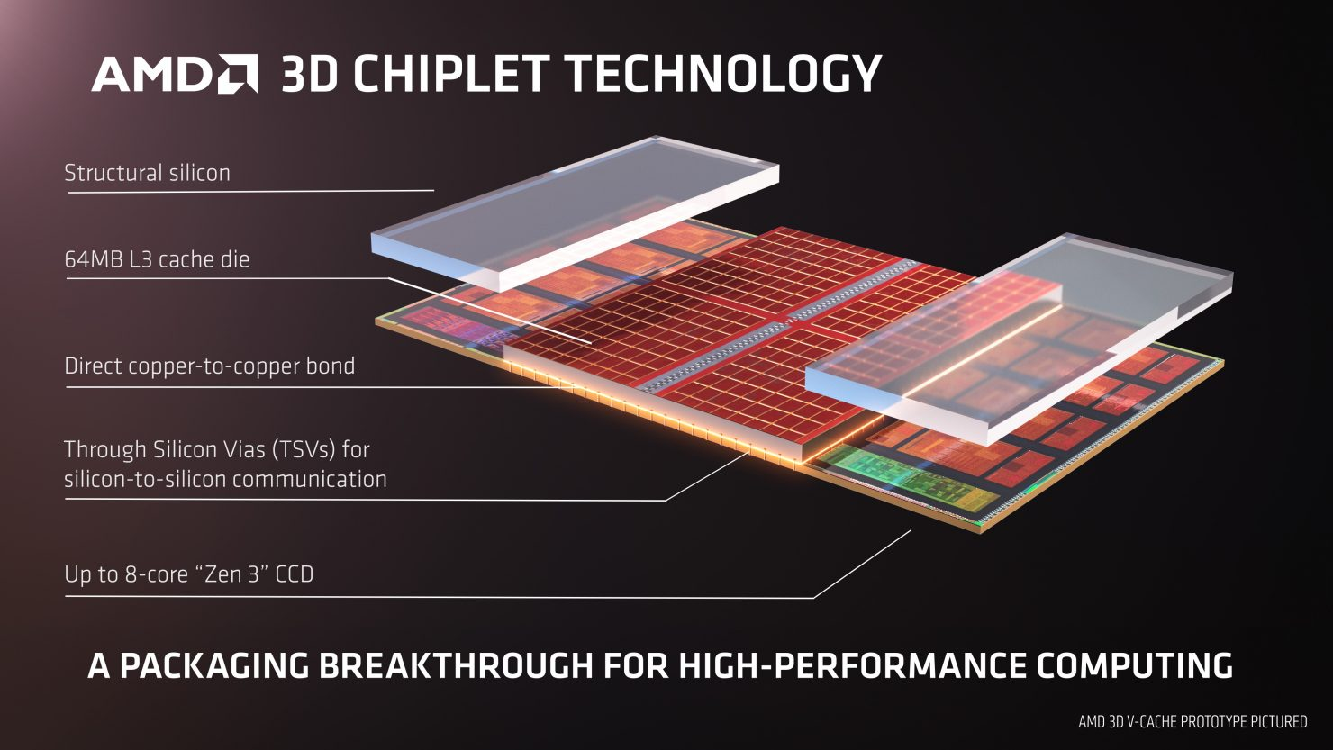 amd-confirms-zen-3-ryzen-cpus-with-3d-v-cache-stack-chiplet-design,-coming-early-next-year-before-zen-4