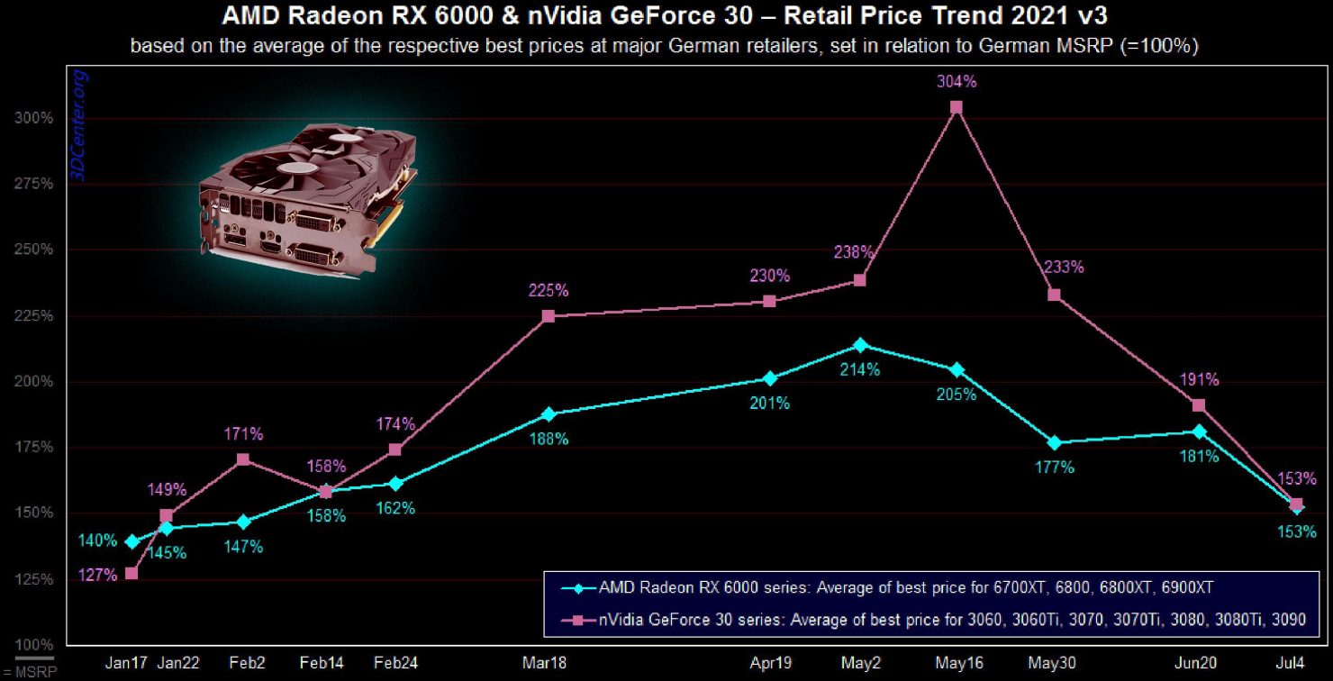 don't-buy-a-gpu-right-now:-prices-hit-6-month-low-in-global-markets-as-us-prepares-for-a-price-crash
