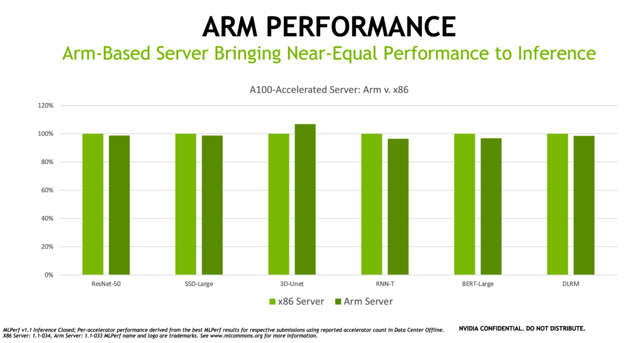 nvidia:-arm-chips-can-almost-beat-x86-processors,-a100-gpu-104x-faster-than-cpus